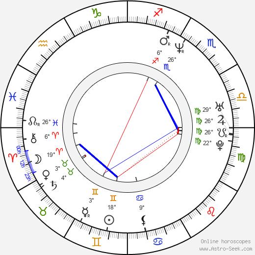Nick Kiriazis birth chart, biography, wikipedia 2020, 2021