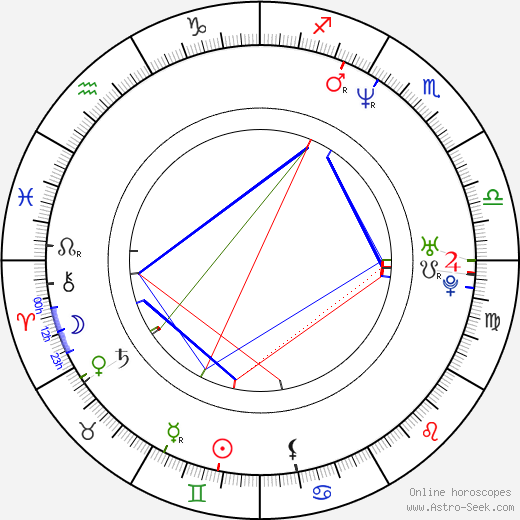 Nick Kiriazis birth chart, Nick Kiriazis astro natal horoscope, astrology