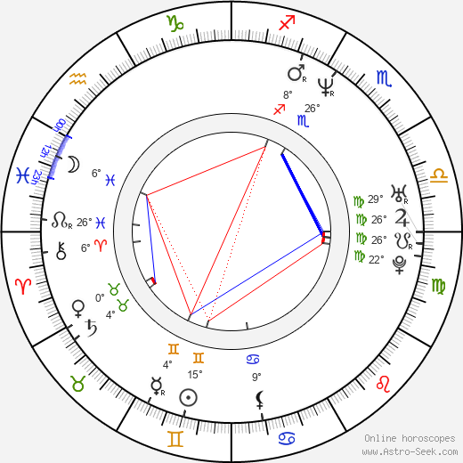 Nicole Beutler birth chart, biography, wikipedia 2019, 2020