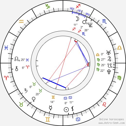 Noboru Iguchi birth chart, biography, wikipedia 2020, 2021
