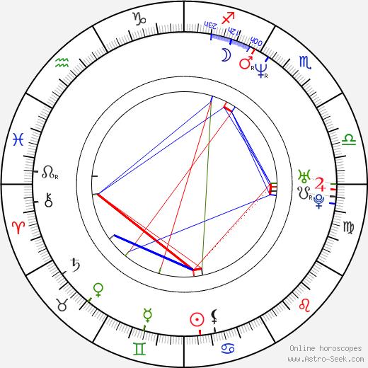 Noboru Iguchi birth chart, Noboru Iguchi astro natal horoscope, astrology