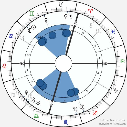Oliver Kahn wikipedia, horoscope, astrology, instagram