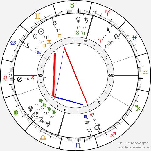 Oliver Kahn birth chart, biography, wikipedia 2018, 2019
