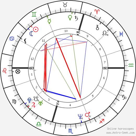 Oliver Kahn astro natal birth chart, Oliver Kahn horoscope, astrology