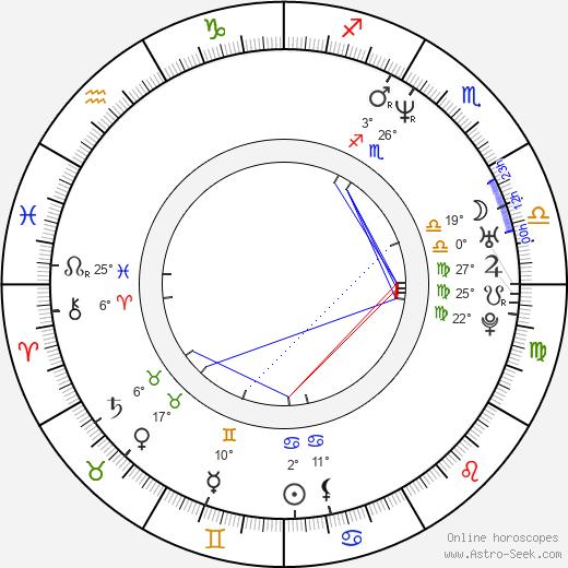 Pawel Gedlek birth chart, biography, wikipedia 2020, 2021