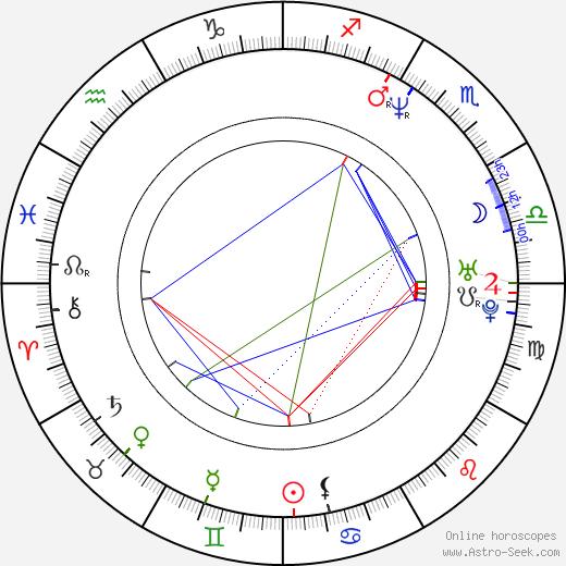 Pawel Gedlek birth chart, Pawel Gedlek astro natal horoscope, astrology