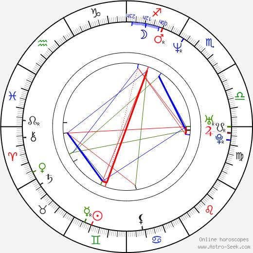 Rene Liu birth chart, Rene Liu astro natal horoscope, astrology