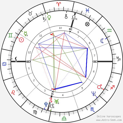 Rob Huebel день рождения гороскоп, Rob Huebel Натальная карта онлайн