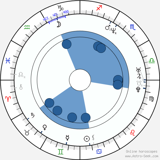 Sébastien Rose wikipedia, horoscope, astrology, instagram