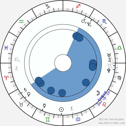 Soledad Villamil wikipedia, horoscope, astrology, instagram