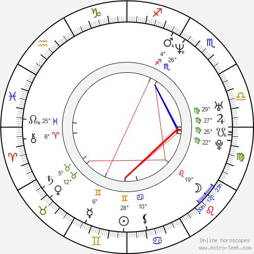 Soledad Villamil birth chart, biography, wikipedia 2020, 2021
