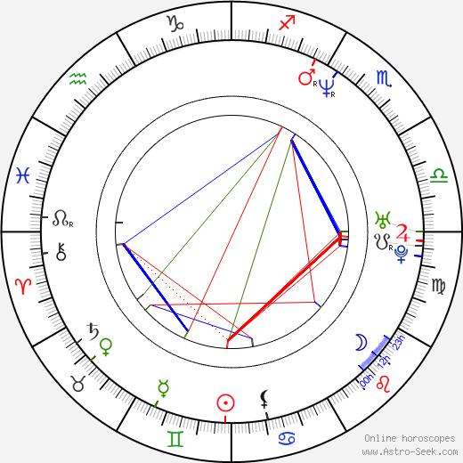 Soledad Villamil birth chart, Soledad Villamil astro natal horoscope, astrology