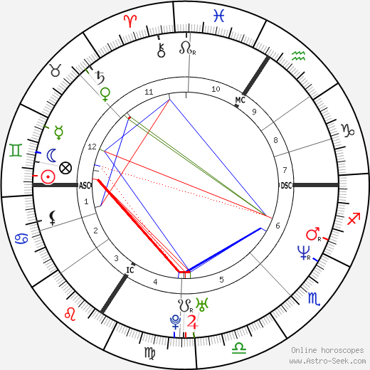 Steffi Graf astro natal birth chart, Steffi Graf horoscope, astrology