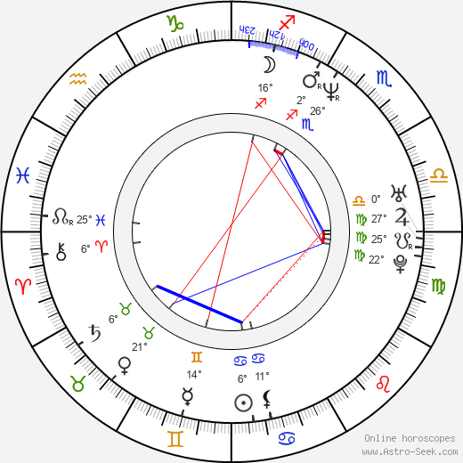 Štěpán Kment birth chart, biography, wikipedia 2019, 2020