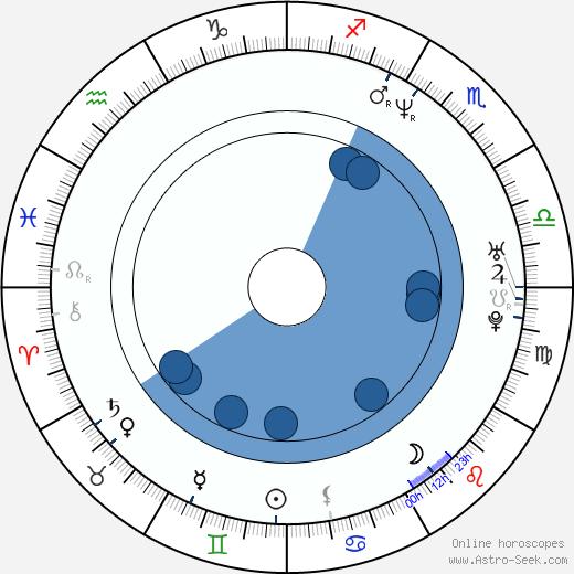Stephen Winter wikipedia, horoscope, astrology, instagram