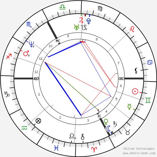 Susanna Huckstep день рождения гороскоп, Susanna Huckstep Натальная карта онлайн