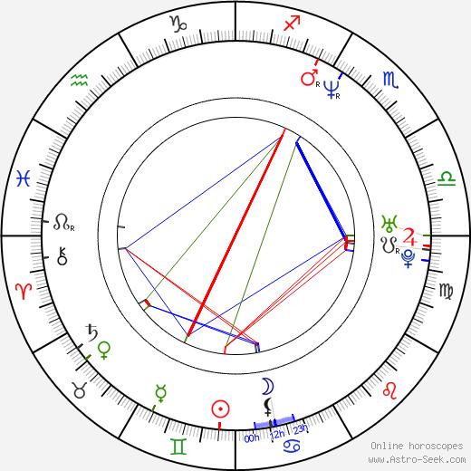 Sylva Schneiderová birth chart, Sylva Schneiderová astro natal horoscope, astrology