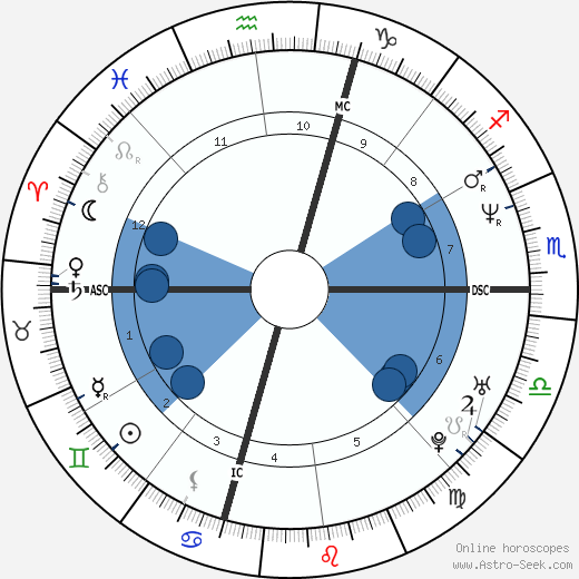 Tina Marie Harmon wikipedia, horoscope, astrology, instagram