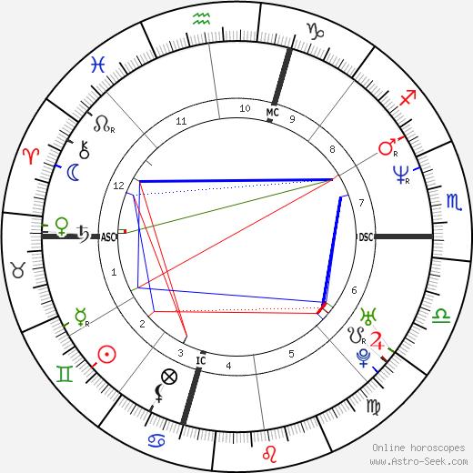 Tina Marie Harmon день рождения гороскоп, Tina Marie Harmon Натальная карта онлайн