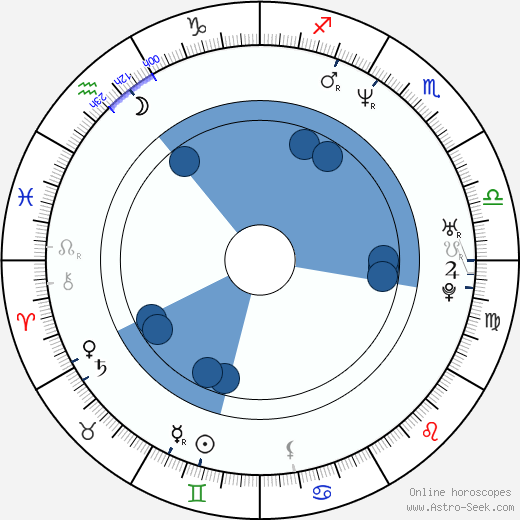 Vasili Chiginsky wikipedia, horoscope, astrology, instagram