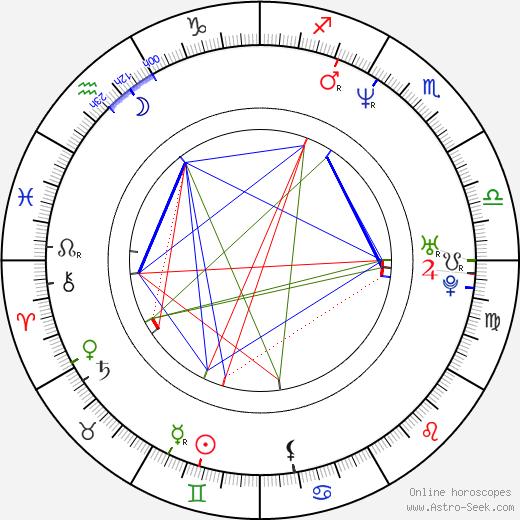 Vasili Chiginsky день рождения гороскоп, Vasili Chiginsky Натальная карта онлайн