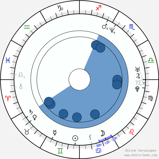 Zach Hanner wikipedia, horoscope, astrology, instagram