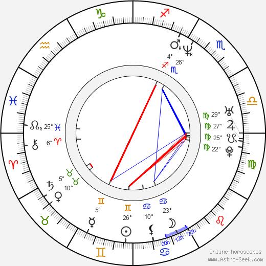 Zach Hanner birth chart, biography, wikipedia 2020, 2021