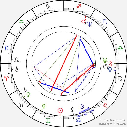 Zach Hanner birth chart, Zach Hanner astro natal horoscope, astrology