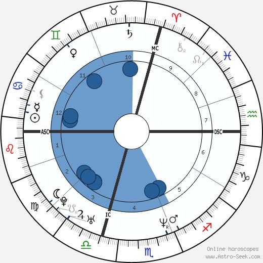Alain Penaud wikipedia, horoscope, astrology, instagram