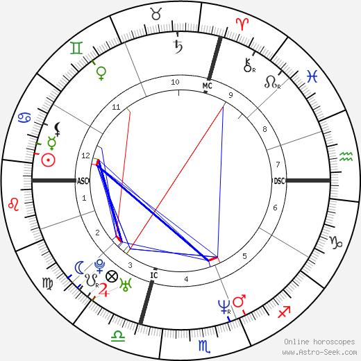 Alain Penaud tema natale, oroscopo, Alain Penaud oroscopi gratuiti, astrologia