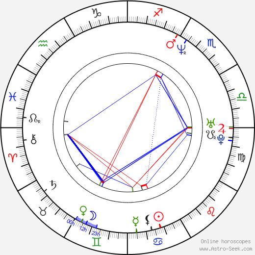Александра Хедисон Alexandra Hedison день рождения гороскоп, Alexandra Hedison Натальная карта онлайн