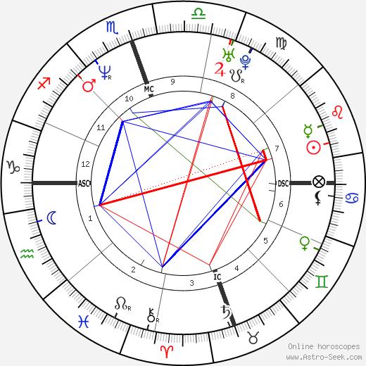 Алексис Аркетт Alexis Arquette день рождения гороскоп, Alexis Arquette Натальная карта онлайн