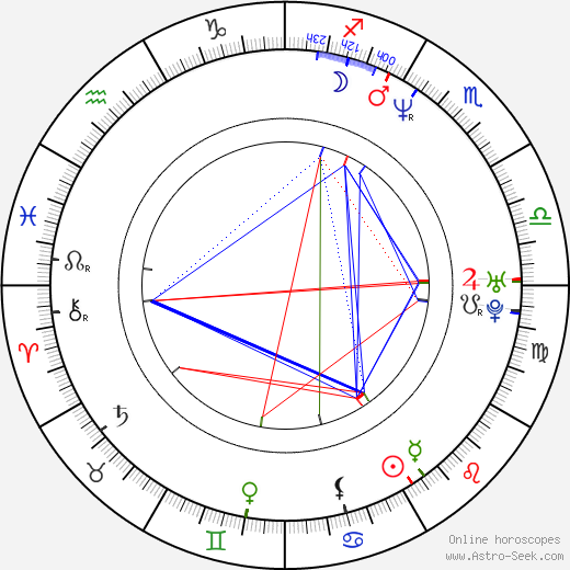 Allan Loeb astro natal birth chart, Allan Loeb horoscope, astrology