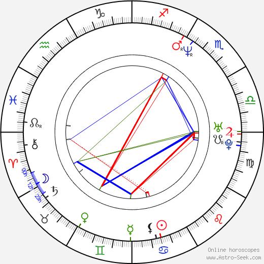 Allen Wilbanks birth chart, Allen Wilbanks astro natal horoscope, astrology