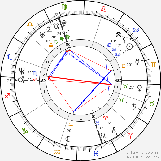 Andrea Collinelli birth chart, biography, wikipedia 2018, 2019