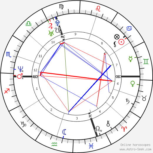 Andrea Collinelli astro natal birth chart, Andrea Collinelli horoscope, astrology