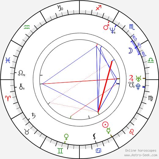 Anton Megerdichev birth chart, Anton Megerdichev astro natal horoscope, astrology
