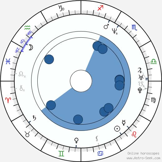 Ben Jorgensen wikipedia, horoscope, astrology, instagram