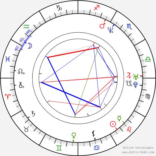 Ben Jorgensen birth chart, Ben Jorgensen astro natal horoscope, astrology