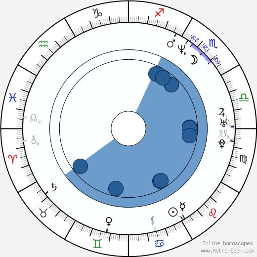 Bill Chott wikipedia, horoscope, astrology, instagram