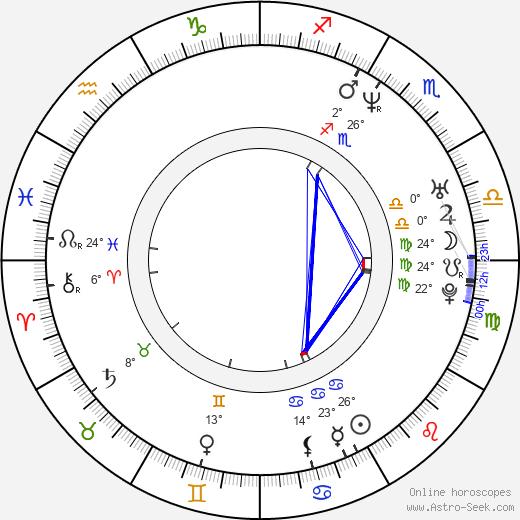 Bodhi Elfman birth chart, biography, wikipedia 2018, 2019