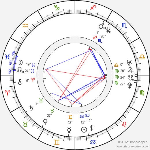 Charles Paraventi birth chart, biography, wikipedia 2020, 2021