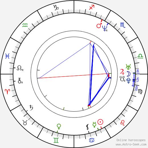 Courtenay Taylor birth chart, Courtenay Taylor astro natal horoscope, astrology