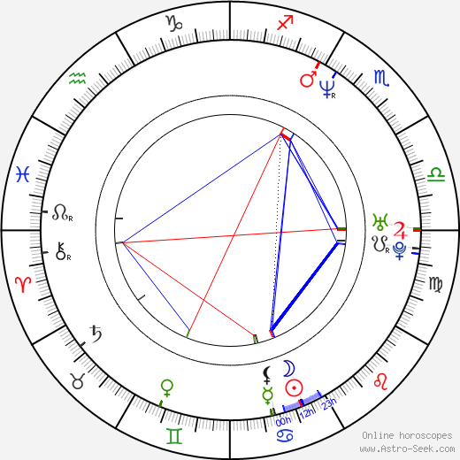 Craig Ricci Shaynak birth chart, Craig Ricci Shaynak astro natal horoscope, astrology