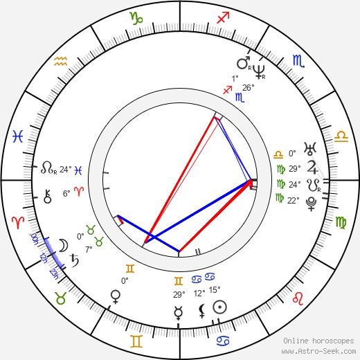 Cree Summer birth chart, biography, wikipedia 2020, 2021