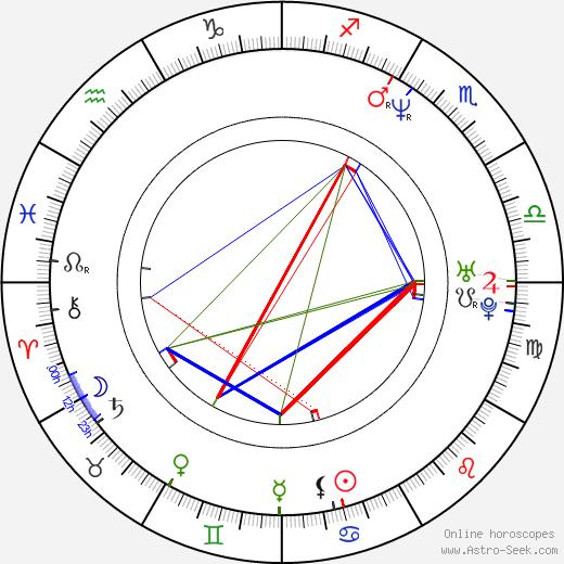 Cree Summer birth chart, Cree Summer astro natal horoscope, astrology