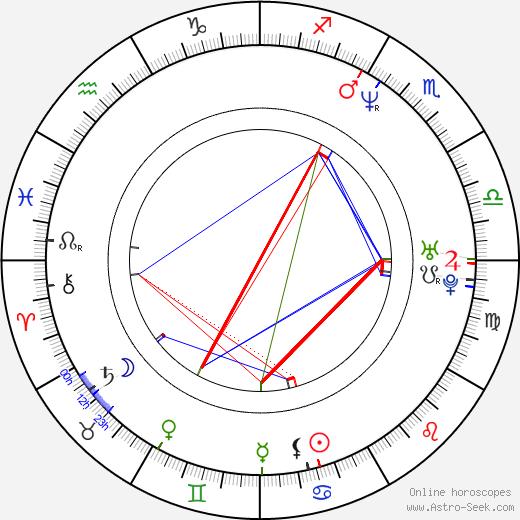 Dana Hall день рождения гороскоп, Dana Hall Натальная карта онлайн