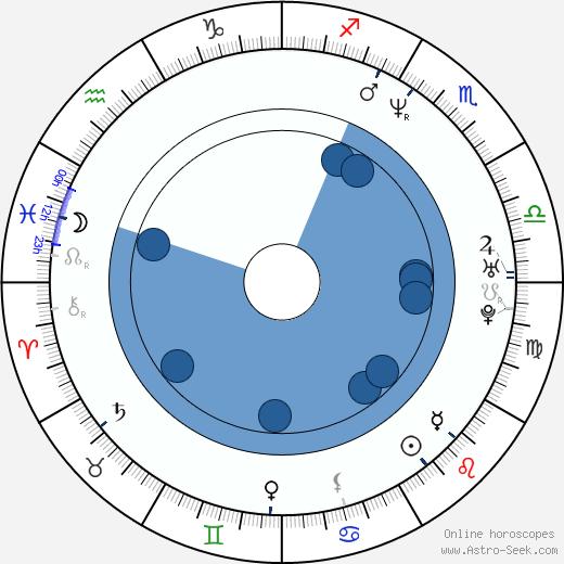 David Cash wikipedia, horoscope, astrology, instagram