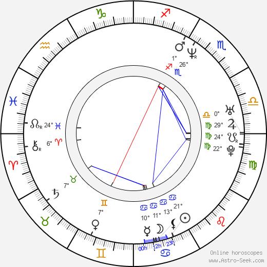 Deryle J. Lujan birth chart, biography, wikipedia 2020, 2021