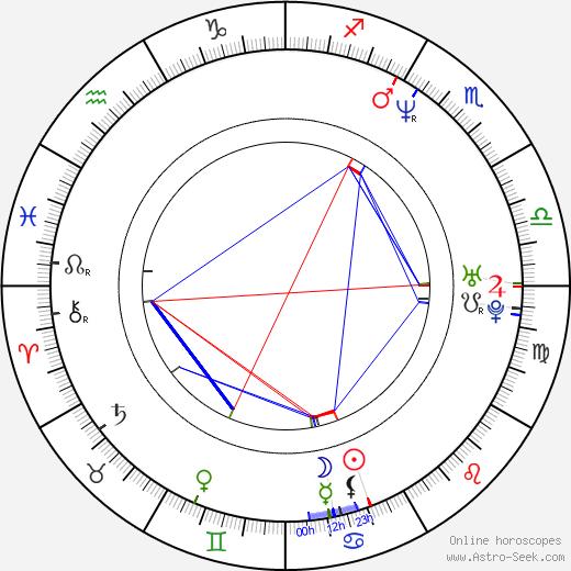 Deryle J. Lujan birth chart, Deryle J. Lujan astro natal horoscope, astrology